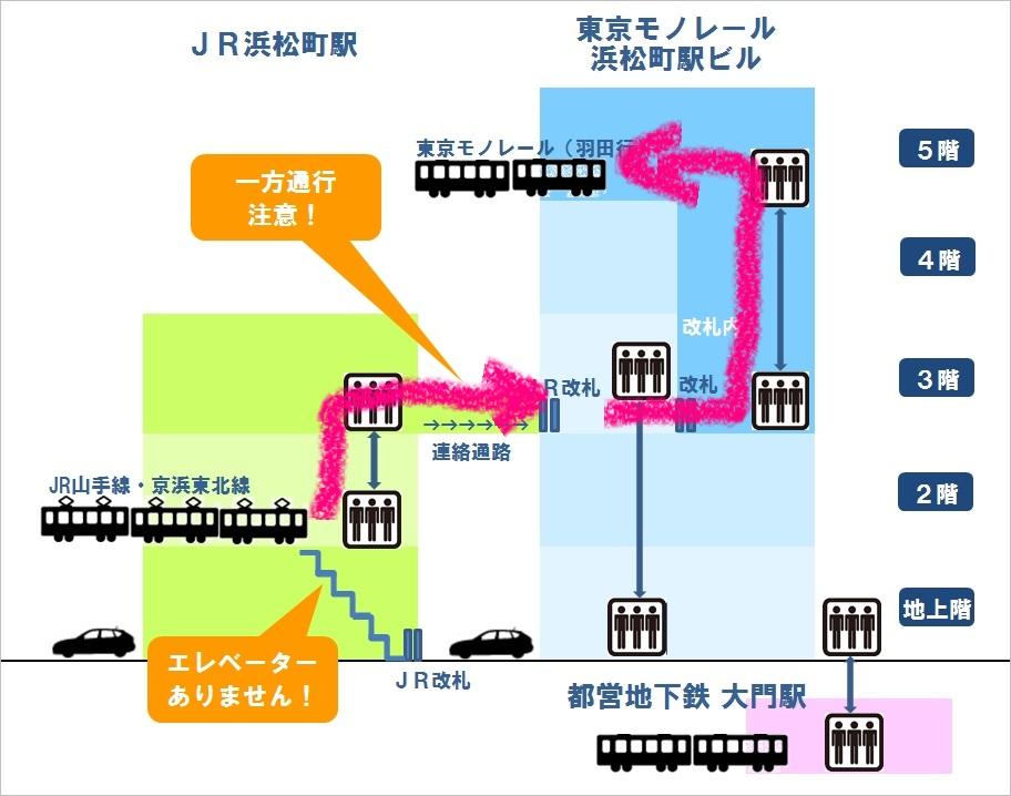 浜松町駅構内図(JR浜松町駅からモノレールへエレベーターで乗り換え)
