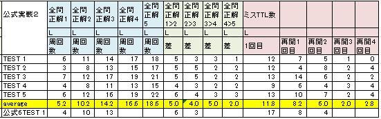 公式実戦2L全問正解5-2