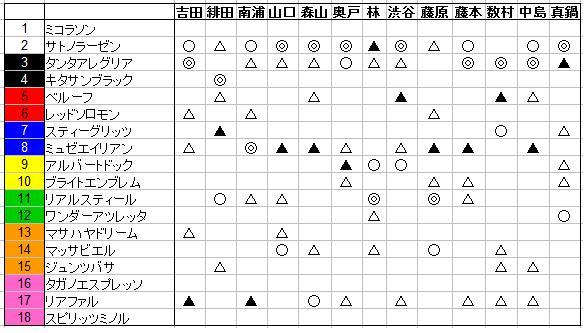 2015菊花賞