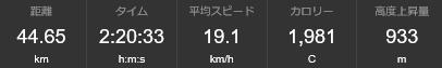 朝練20151024記録