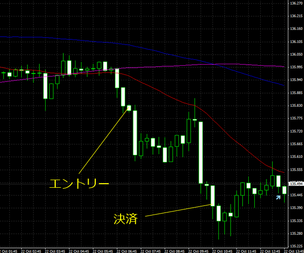 20151023eurjpy01.png