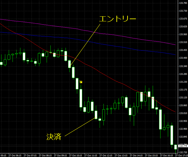 20151028eurjpy01.png