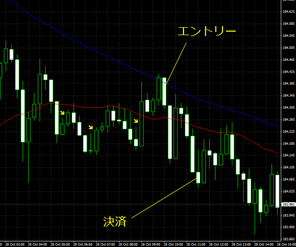 20151029gbpjpy01.png