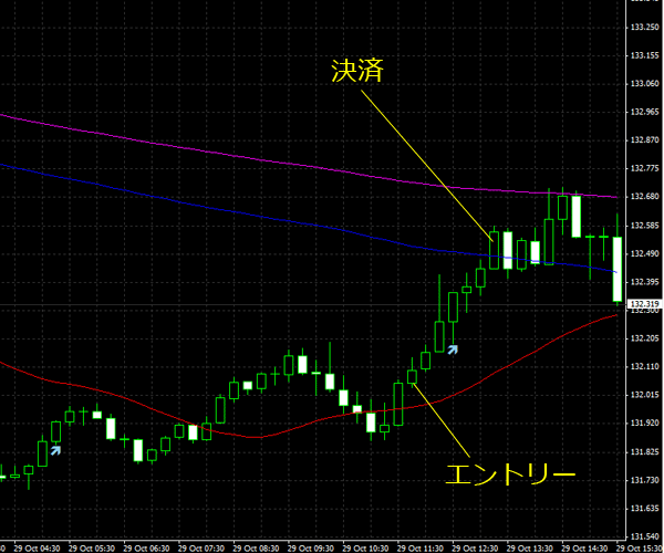 20151030eurjpy01.png