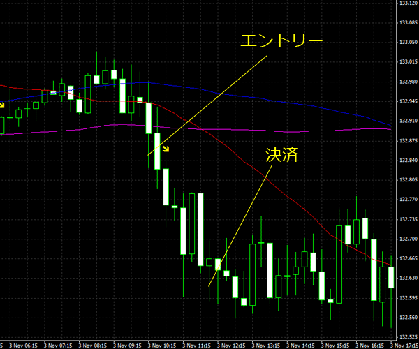 20151104eurjpy01.png