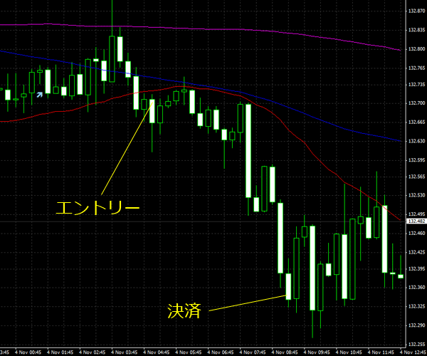 20151105eurjpy01.png