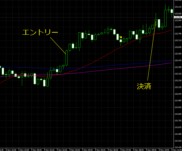 20151110eurjpy01.png