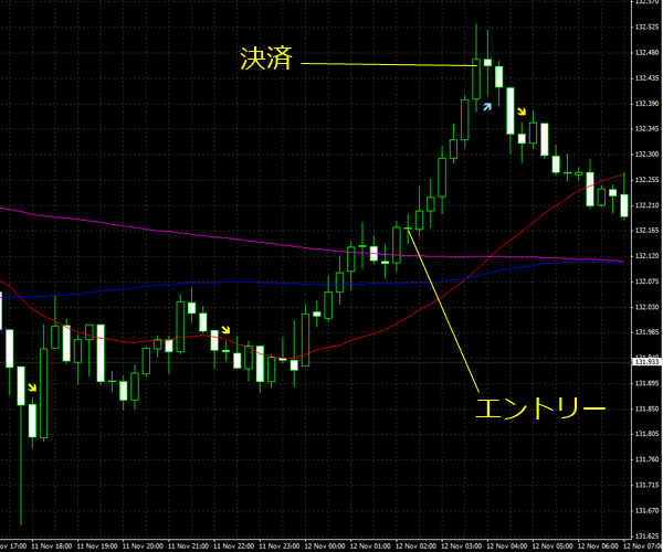 20151113eurjpy01.png