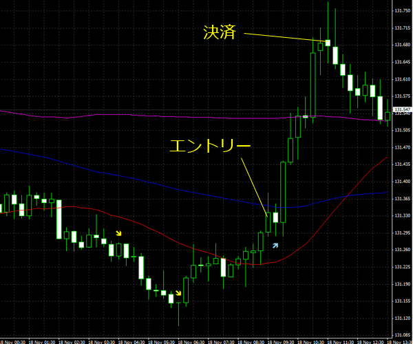 20151119eurjpy01.png