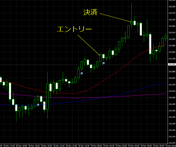 20151120eurjpy01.png