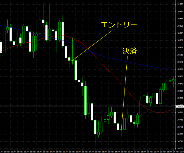 20151124eurjpy01.png