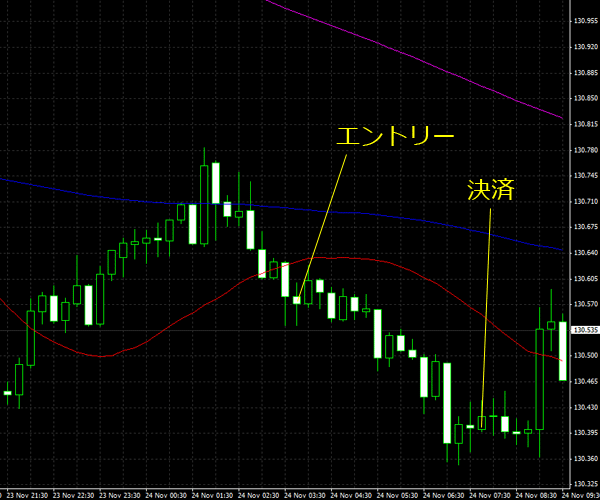 20151125eurjpy01.png