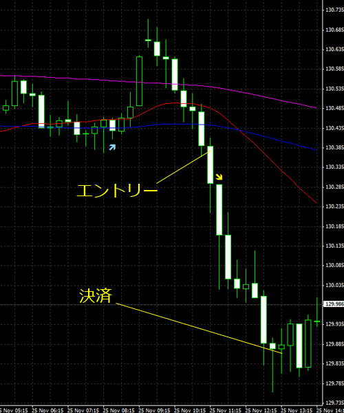 20151126eurjpy01.png
