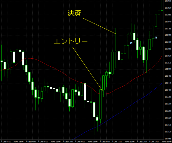 20151205gbpjpy01.png