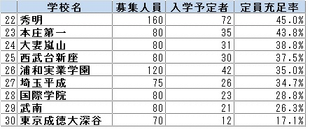 28年度埼玉中学入試02