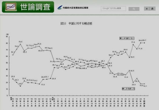 外交に関する世論調査 28年 中国に対する親近感_convert_20160313233853