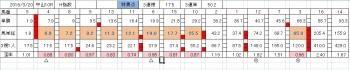 0320中山10R