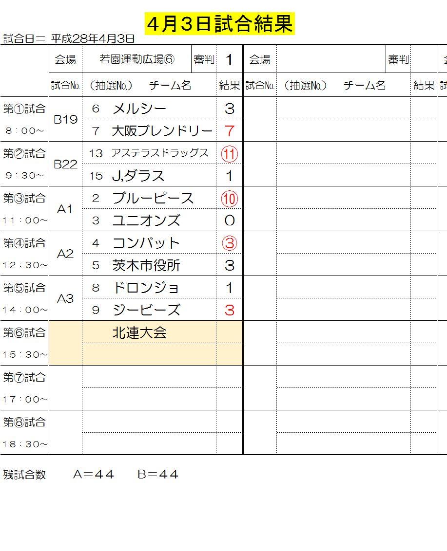4月3日試合結果