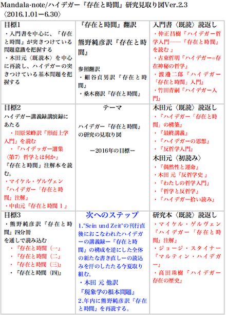 Mandala-note/ハイデガー『存在と時間』研究見取り図Ver.2.3