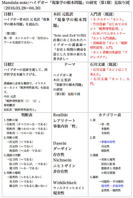 木田 元監訳 『現象学の根本問題』