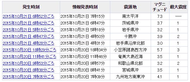 10月20日地震