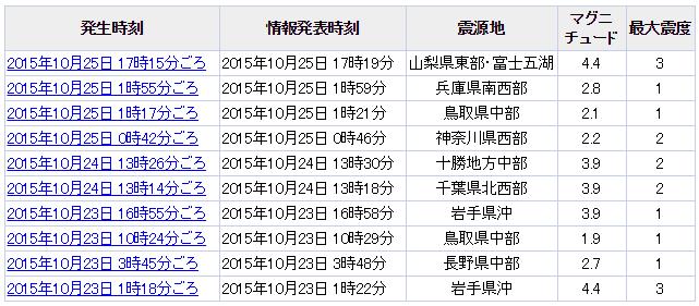 10月25日地震一覧表