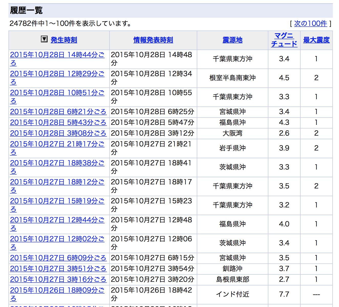 20151028本日の地震