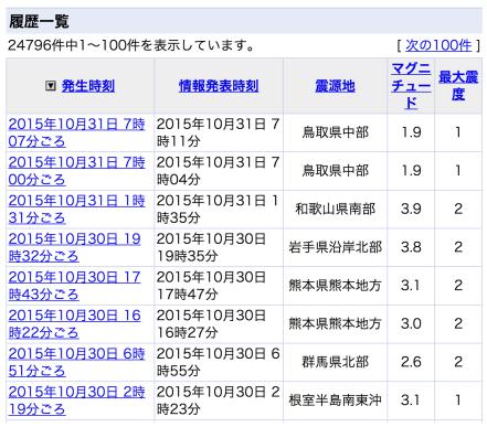 20151031地震