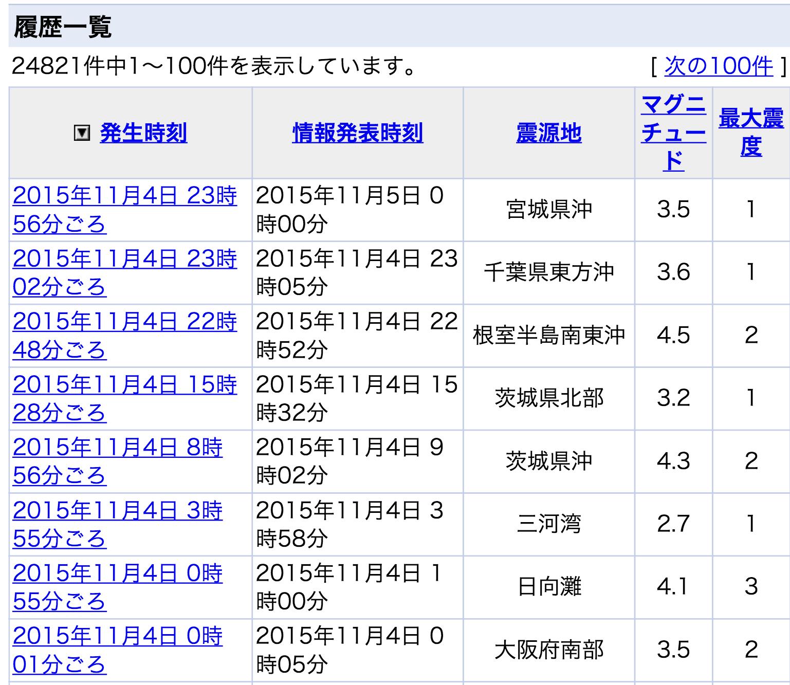 20151105本日地震