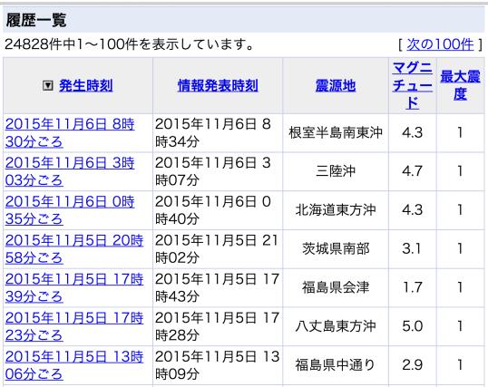 本日の地震