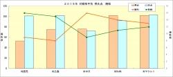 2015年対戦相手別得失点勝敗.jpg