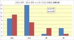 2014年2015年シーズンラスト5試合成績比較