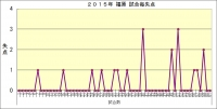 2015年福原試合毎失点