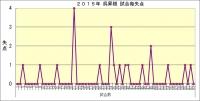 2015年呉昇桓試合毎失点