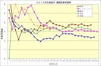 2015年先発投手通算防御率推移