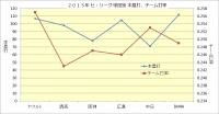2015年セ・リーグ球団別本塁打_チーム打率