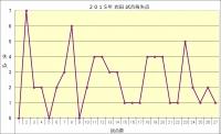 2015年岩田試合毎失点