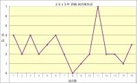 2015年岩崎試合毎失点
