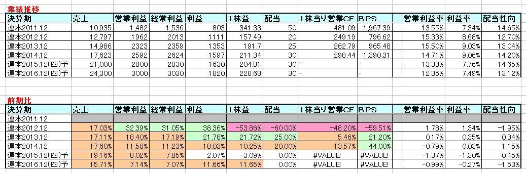 2016-02-21_業績推移
