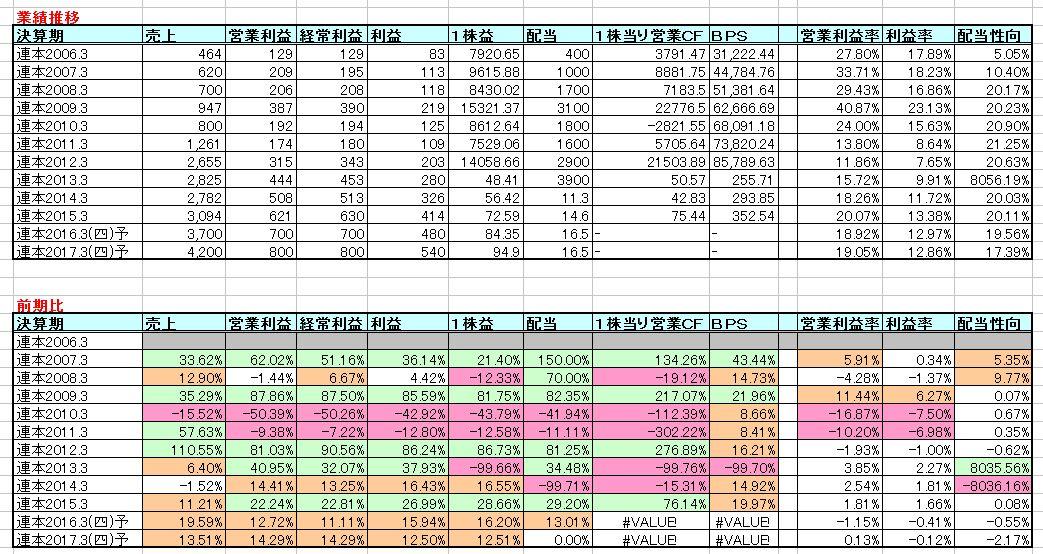 2016-02-23_業績推移