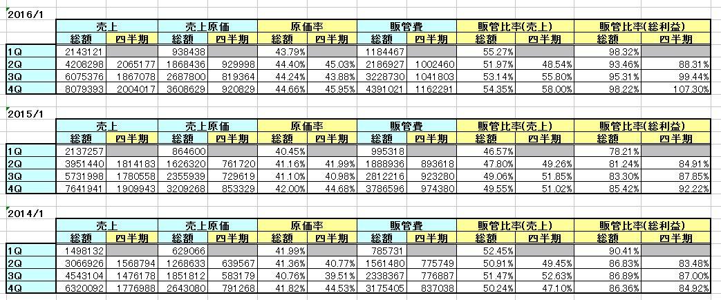 2016-03-10_原価率と販管費率