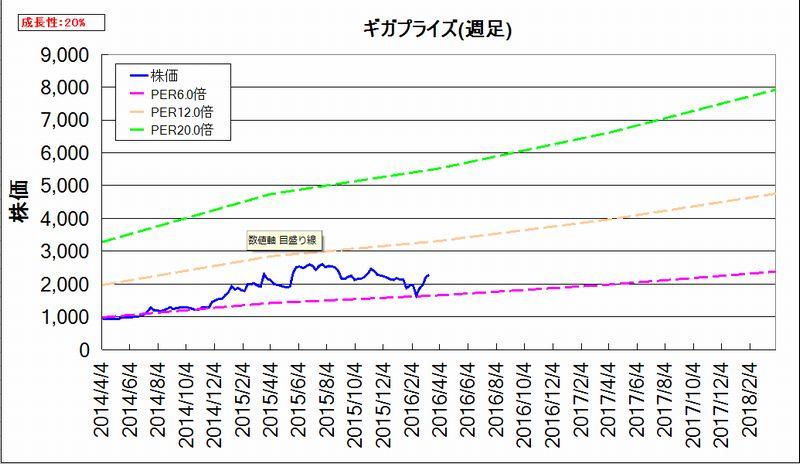 割安度グラフ(週足)