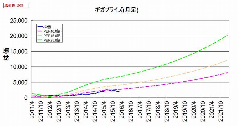 割安度グラフ(月足)