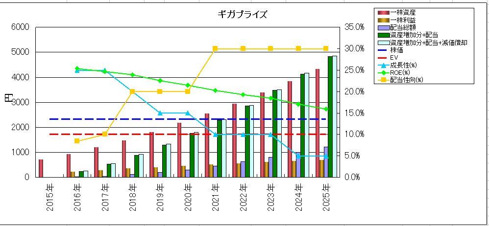 投資資産回収時期確認グラフ