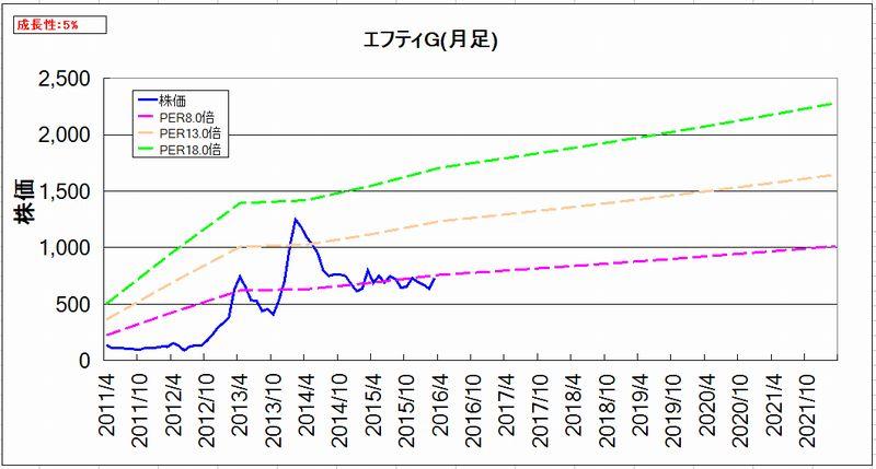 2016-03-21_割安度グラフ_月足