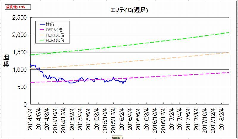 2016-03-21_割安度グラフ_週足