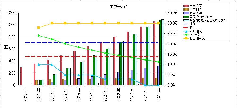 2016-03-21_投資資産回収グラフ