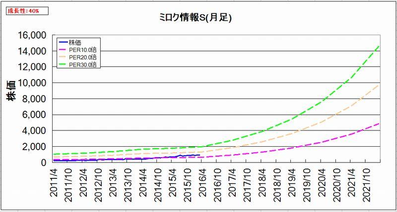2016-03-22_割安度グラフ_月足