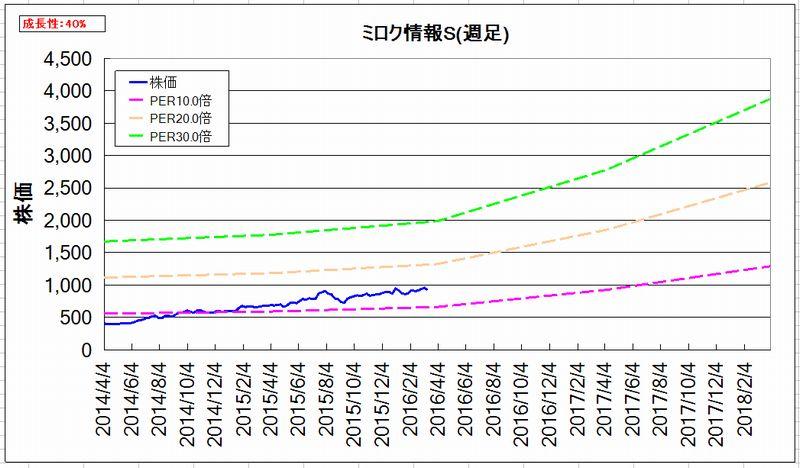 2016-03-22_割安度グラフ_週足
