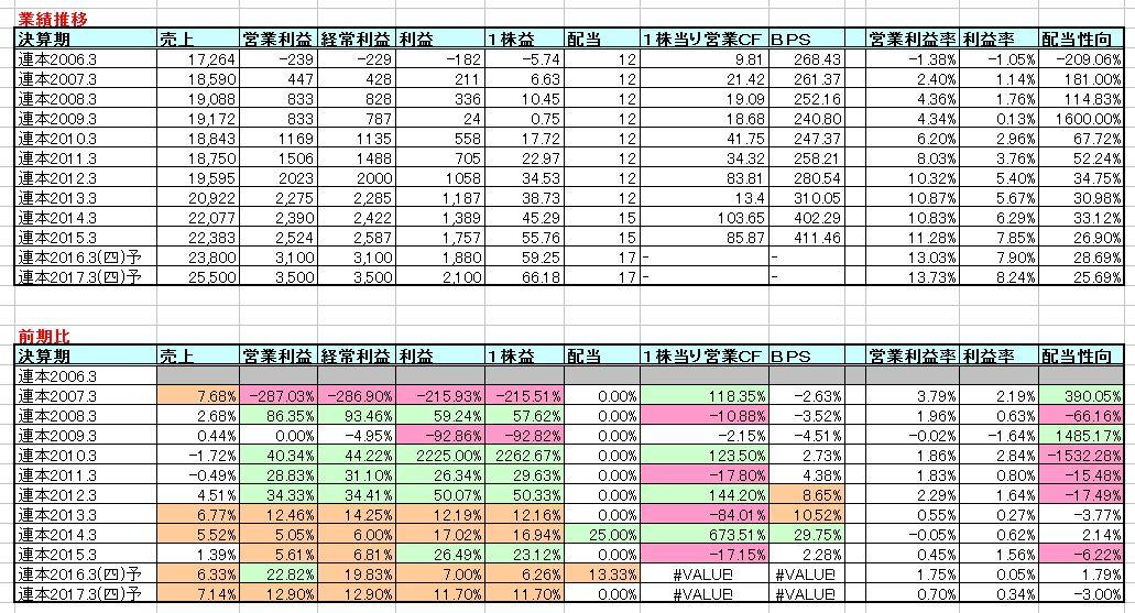 2016-03-22_業績推移